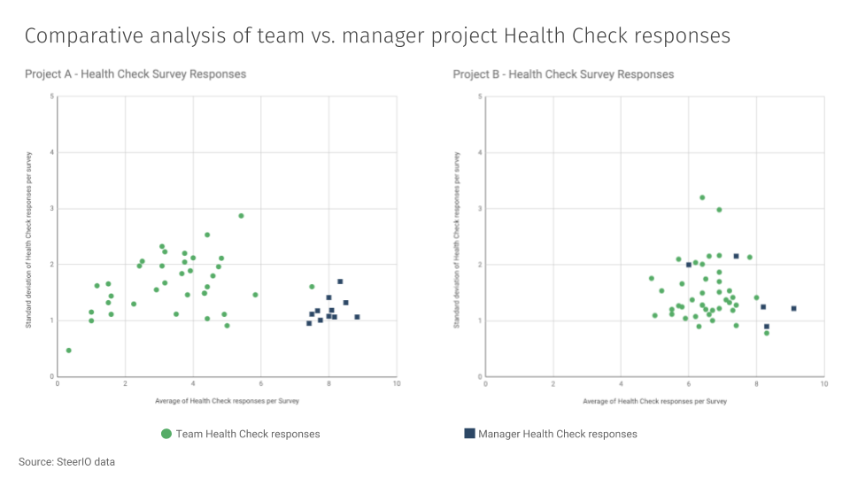 Comparative analysis of two similar consulting projects during the end of year rush