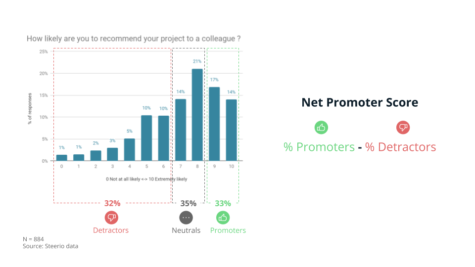 Distribution of answers to the Steerio Ambassador Score (adjusted Net Promoter Score) question: how likely are you to recommend your project to a colleague?