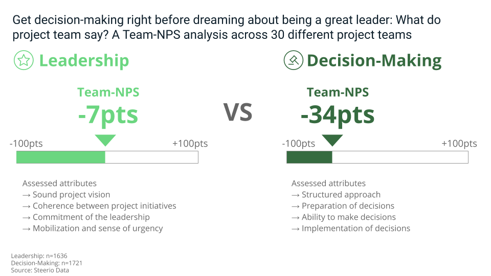 Decision-making vs Leadership, what are your teams expecting from you?
