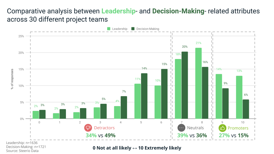 Distribution of team feedbacks related to leadership and decision making attributes