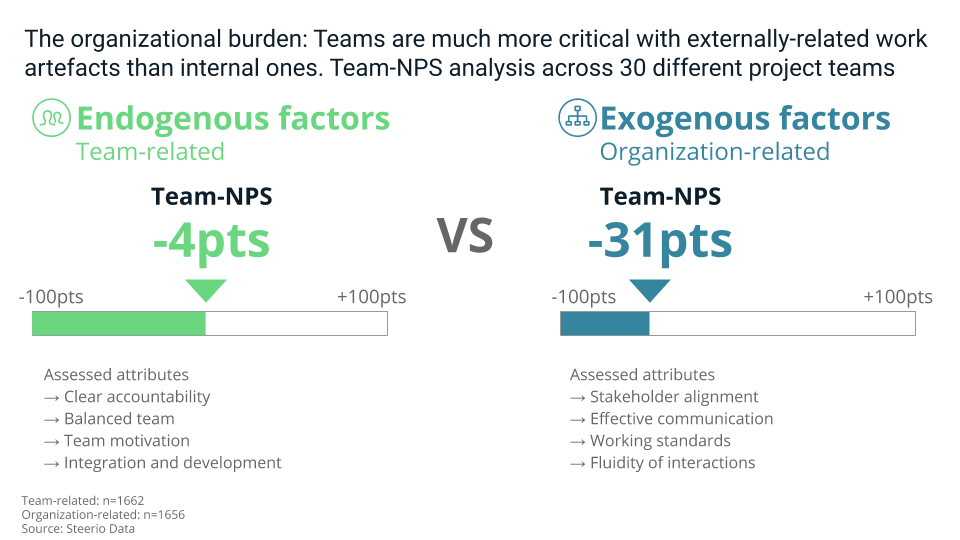 Internal team successfactor vs organizational success factors, what are the feedbacks from the teams?