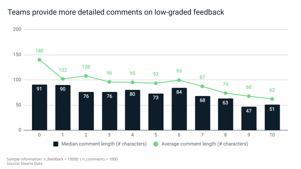 When providing feedback. Team members are likely to comment in more details detail negative feedback than a positive one.