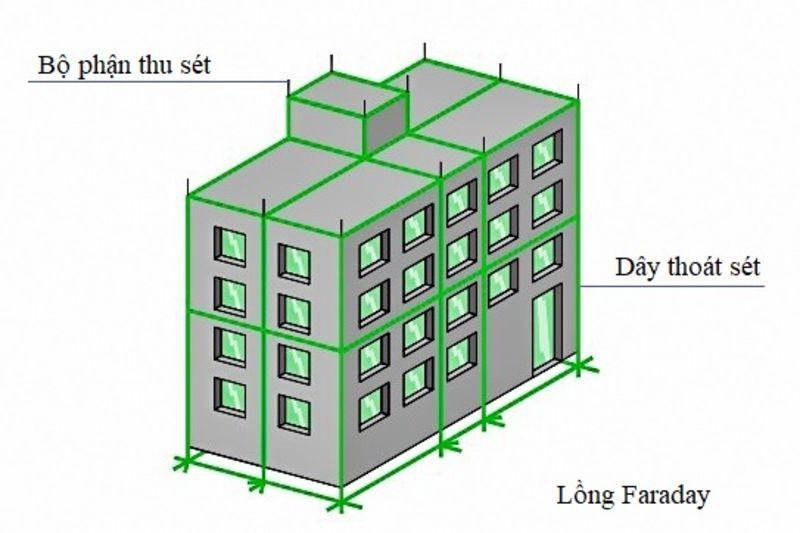hệ thống chống sét đánh thẳng dạng lồng lưới - lồng Faraday