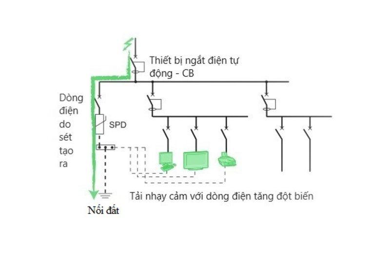 thiết bị spd sơ cấp trong hệ thống chống sét lan truyền