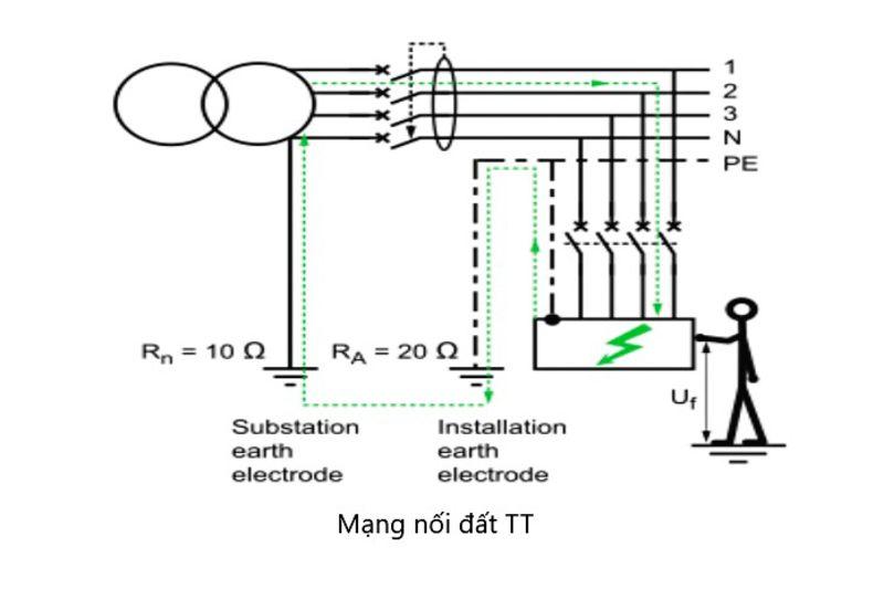 Hệ thống nối đất TT