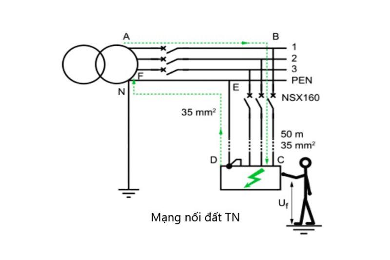 Hệ thống nối đất TN