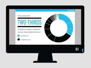 Infographic: Upgrade Internet Explorer