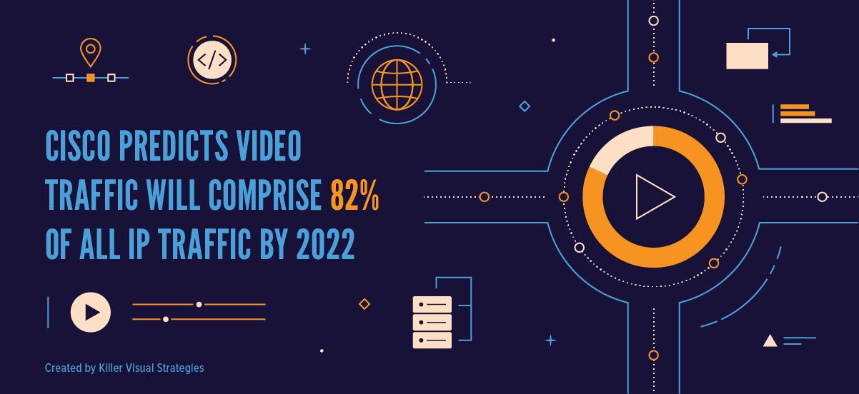 Cisco motion graphic video 82% traffic stat