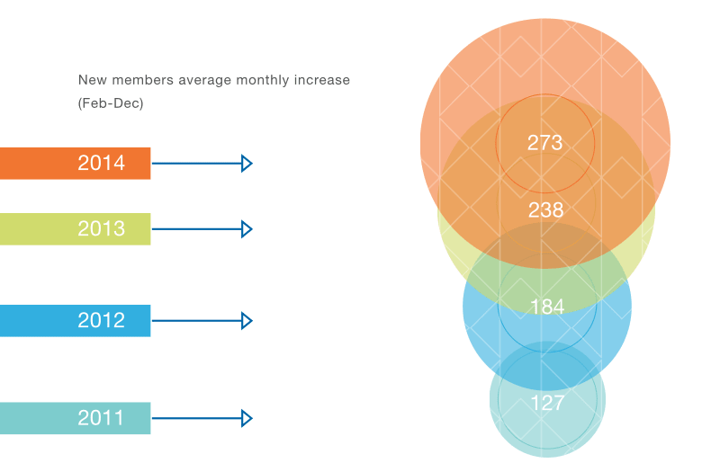data visualization in an interactive infographic
