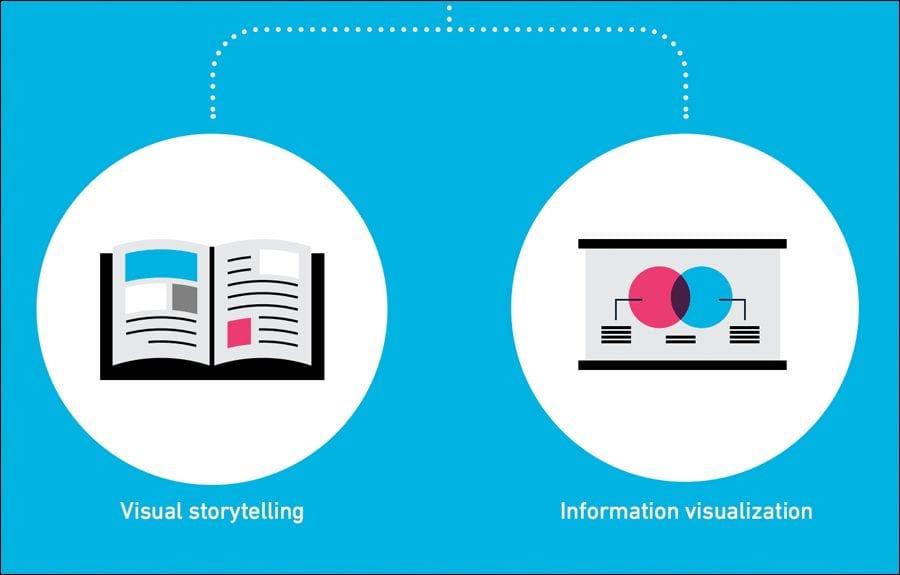 visual communication, visual storytelling, information visualization