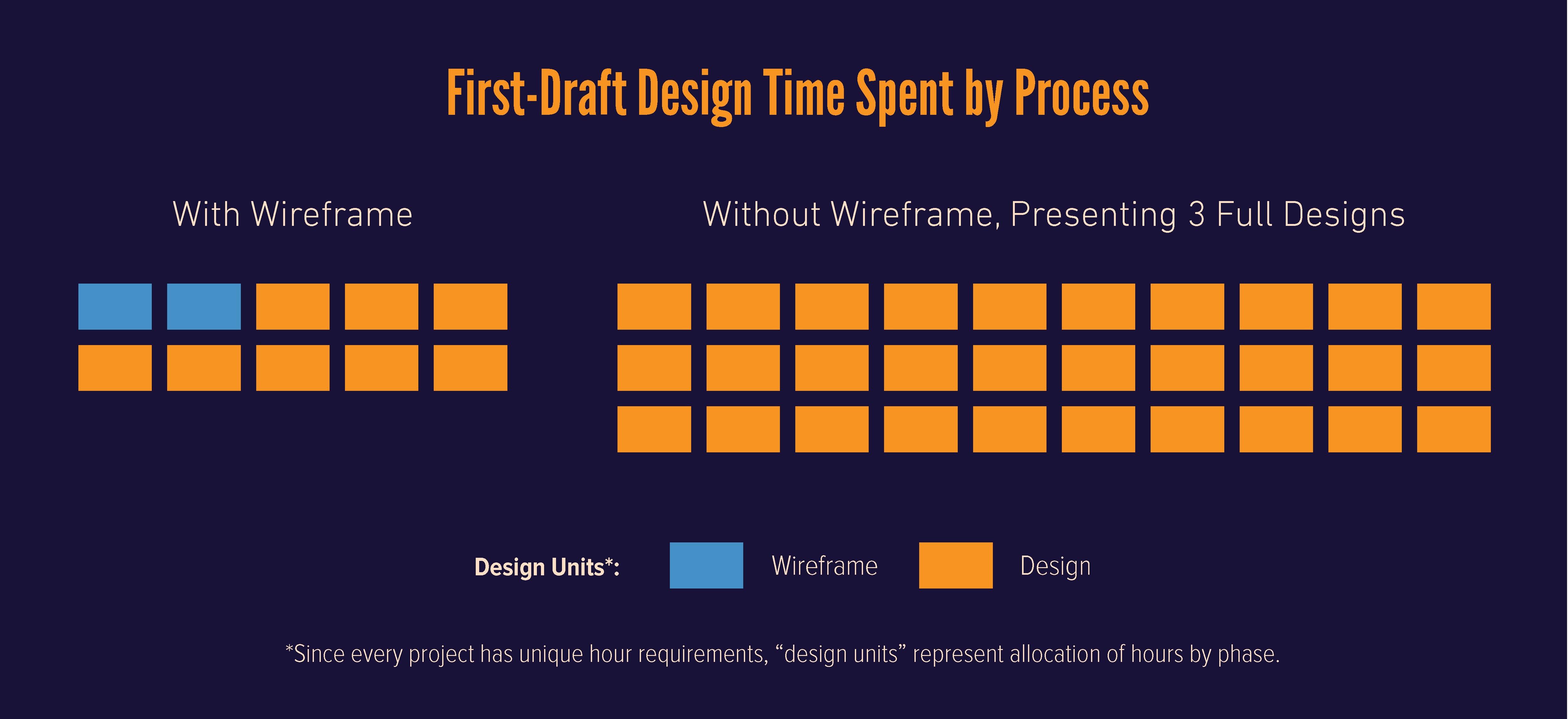 Wireframe Design 101 Design Tips