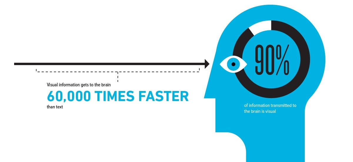Visual information 60,000 times faster than text