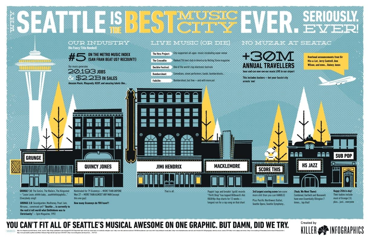 Why Seattle is the Best Music City Ever Infographic
