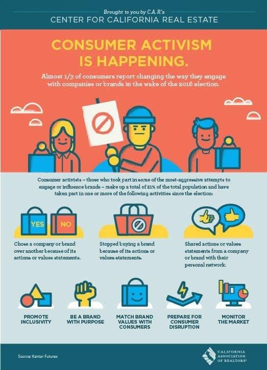 consumer activism infographic