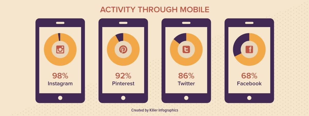 Visual Communication for Mobile Social Activity