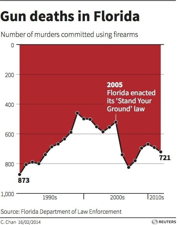 florida gun deaths data visualization