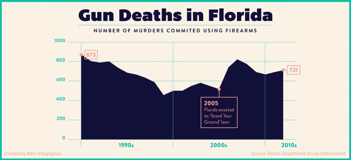 Florida graph