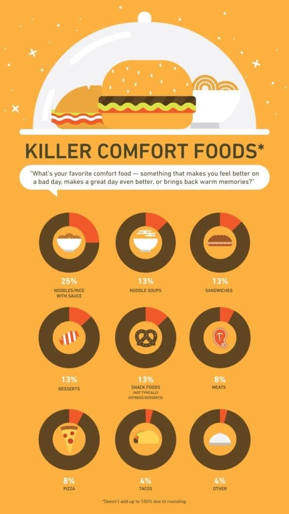 Food Bliss Infographic