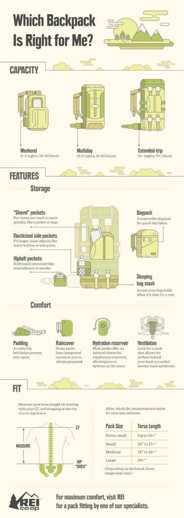 infographic about backpacks