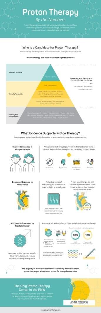 Green Rubino proton therapy