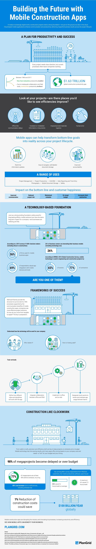 PlanGrid Mobile Construction App Infographic