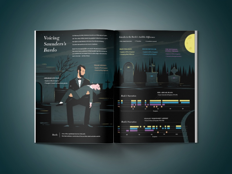 Spectacle Magazine Lincoln in the Bardo Infographic illustration and data visualization design