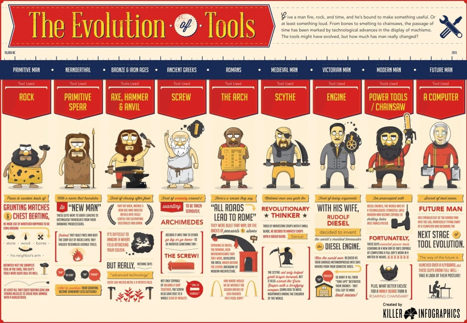 Evolution of Tools Infographic