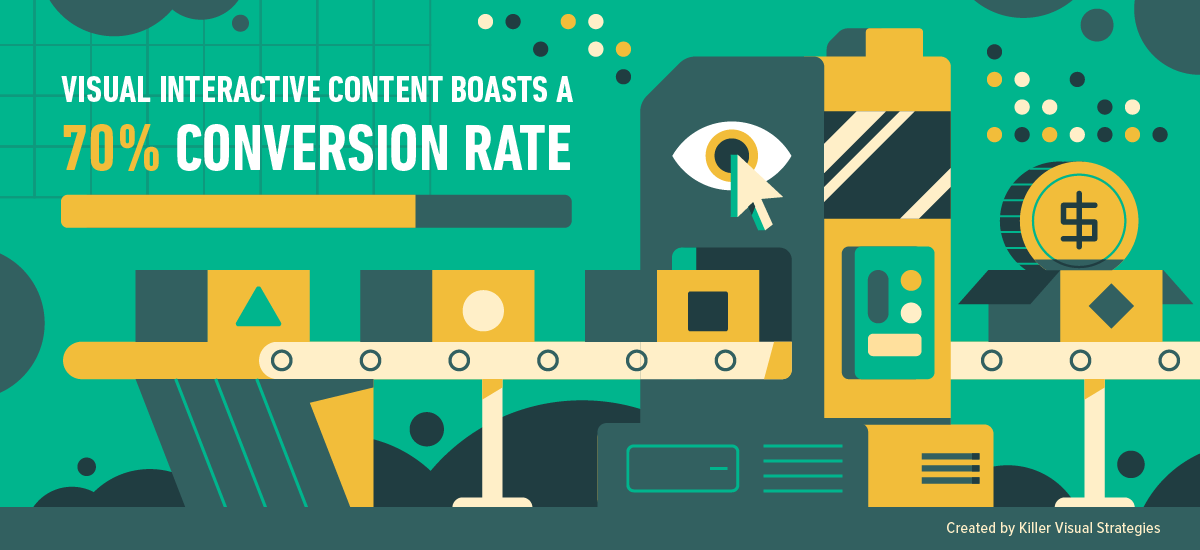 Interactive infographics, sites, and maps have 70% conversion rate