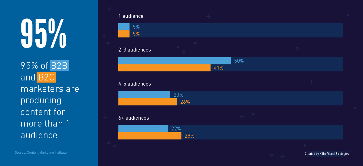 Bar charts showing how many B2B and B2C marketers are reaching different numbers of audiences, with 95 percent reaching more than 1 audience with their content marketing strategy