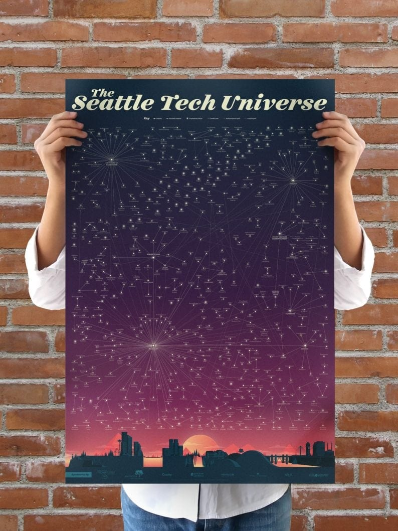 Photo of an illustrated poster showing Seattle companies