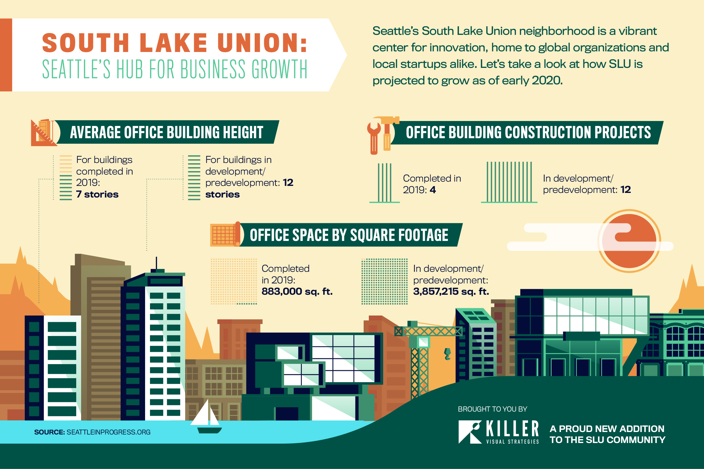 South Lake Union Infographic Design