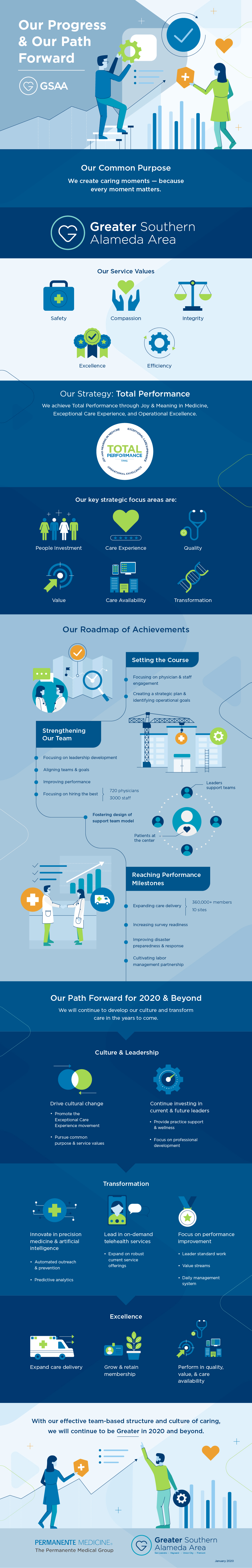 Healthcare branding strategy infographic with logo design