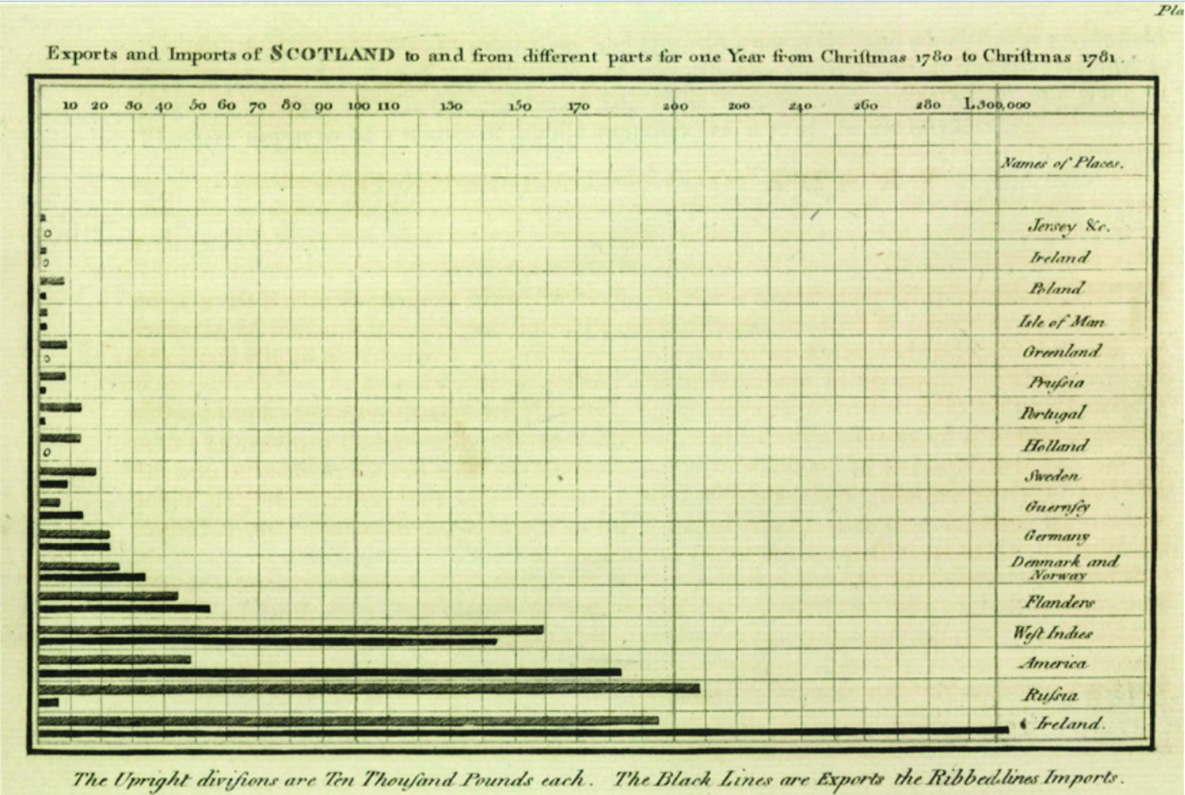 Older graph showing imports and exports of Scotland in the 1700s