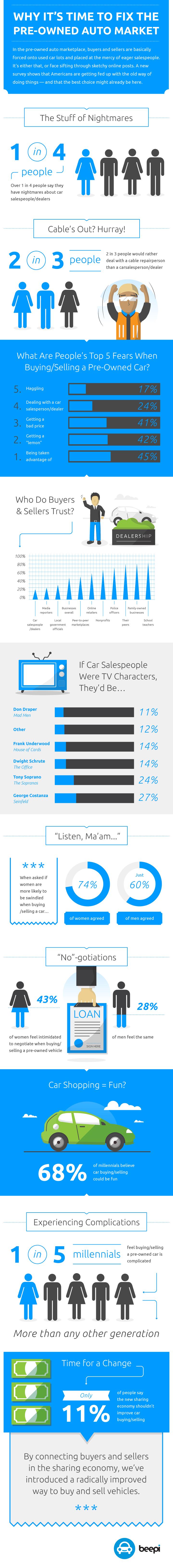 Beepi preowned auto market infographic design
