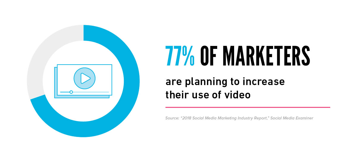Motion Graphic and Video Marketing Statistic