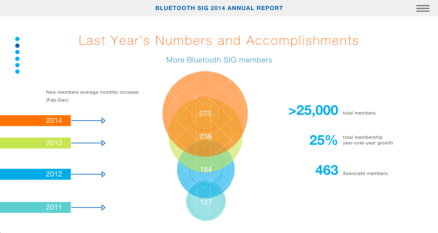 Data visualization from a Bluetooth interactive annual report