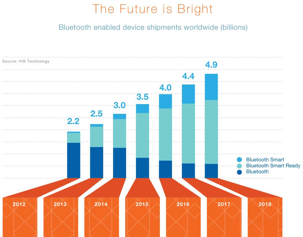 Bluetooth data visualization bar graph