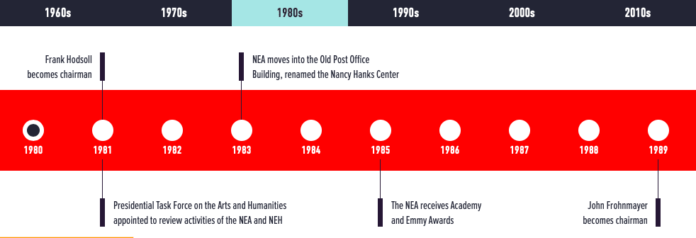 Interactive timeline design example inspired by infographics
