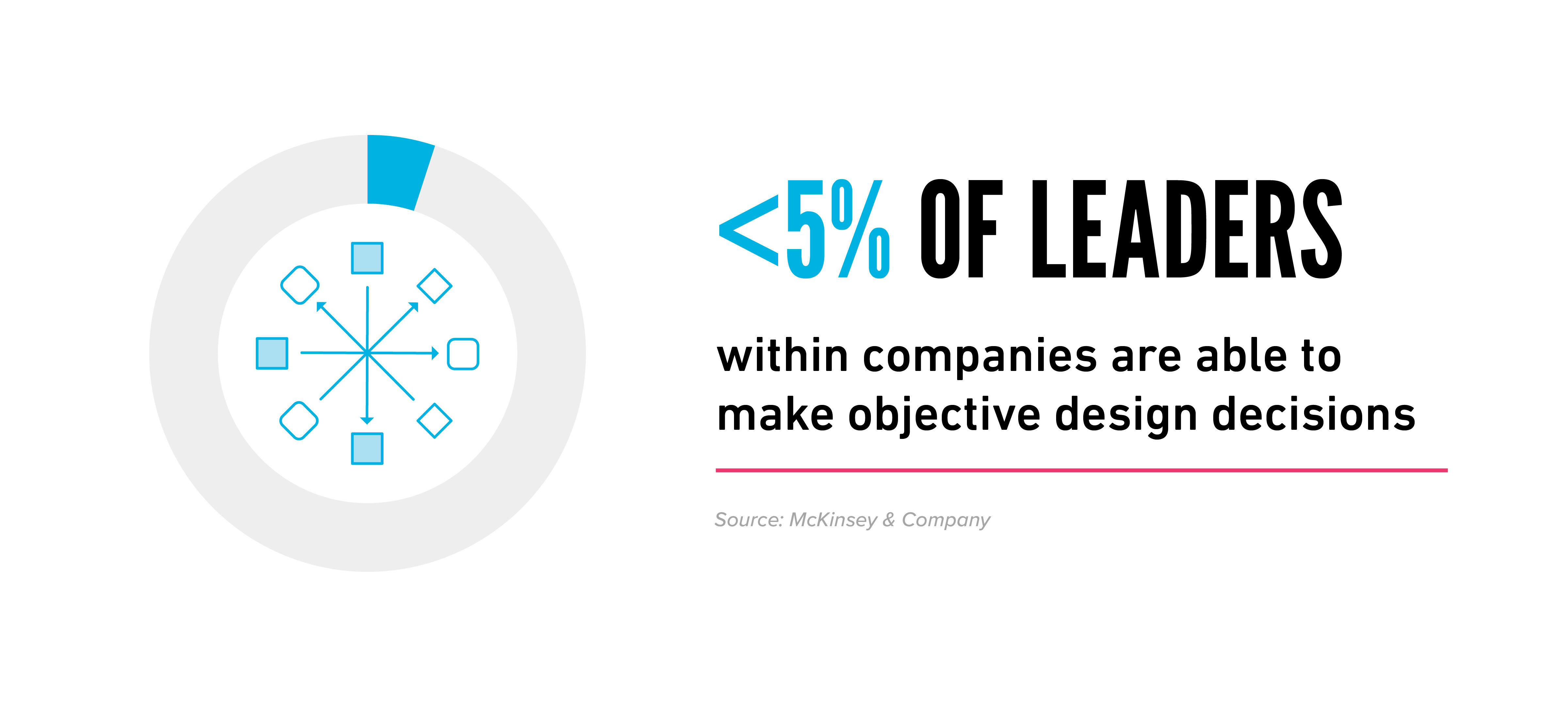 Corporate communication leadership stat