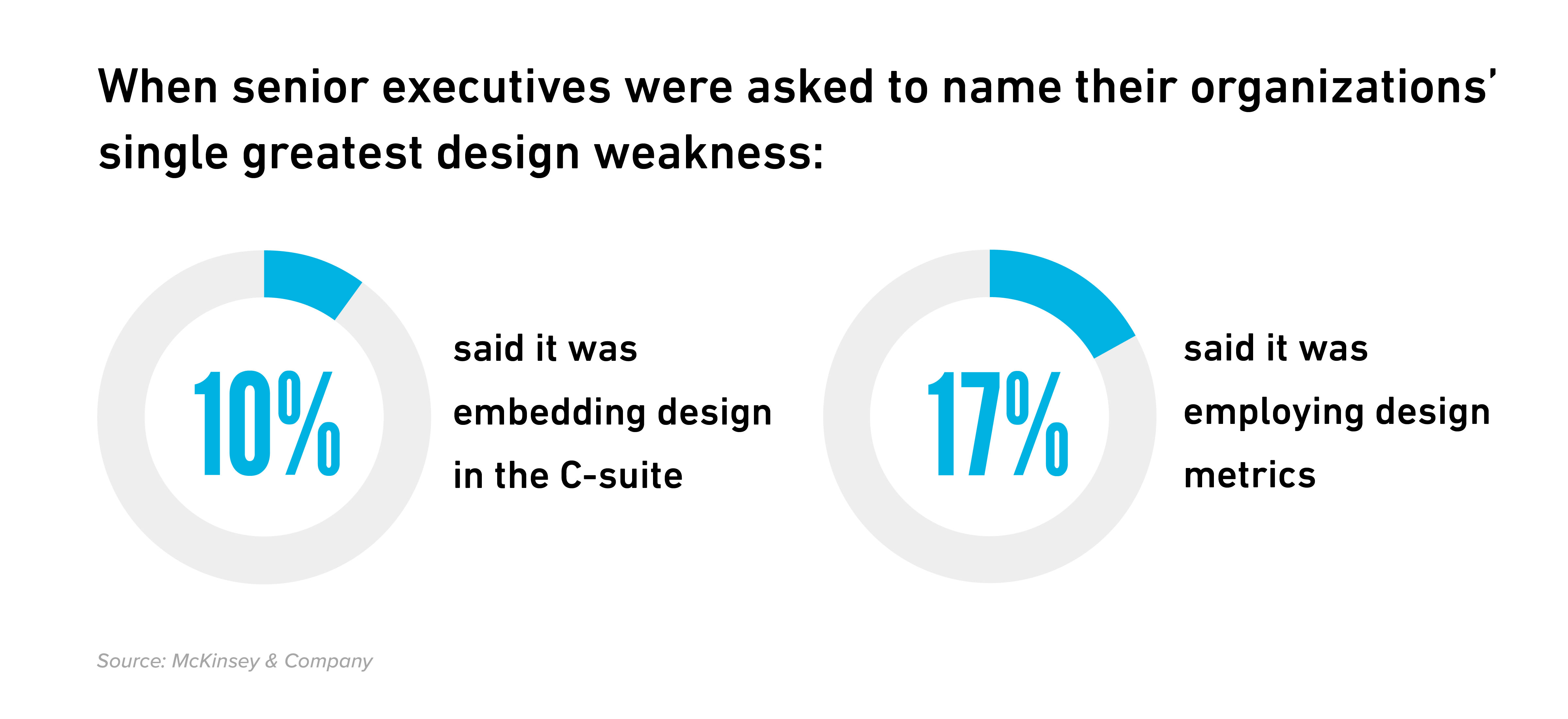 Visual communication design in the workplace stats