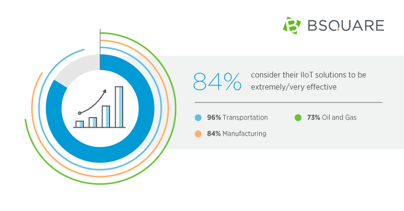 Bsquare pie chart data visualization from infographic