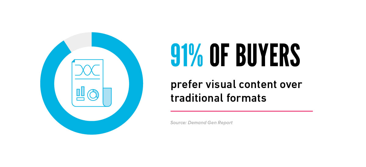 Buyers prefer visual content, stat for infographic design agency