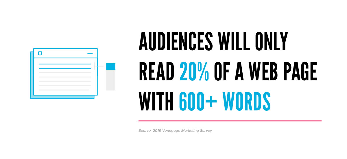 Audiences don't read text, stat for infographics blog