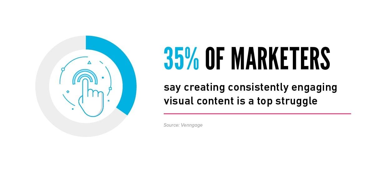 visual campaigns webinar stat showing a circle graph