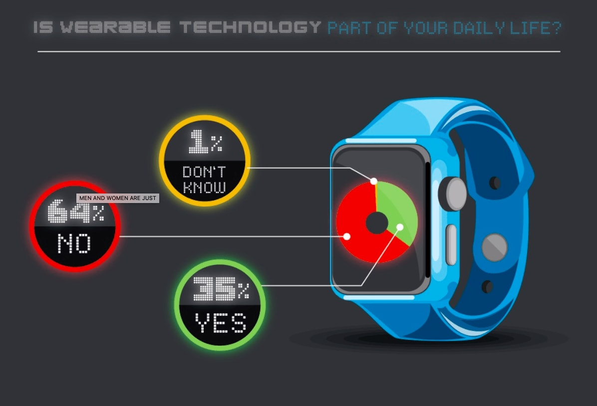 example of a killer slide deck visualizing data on a smart watch