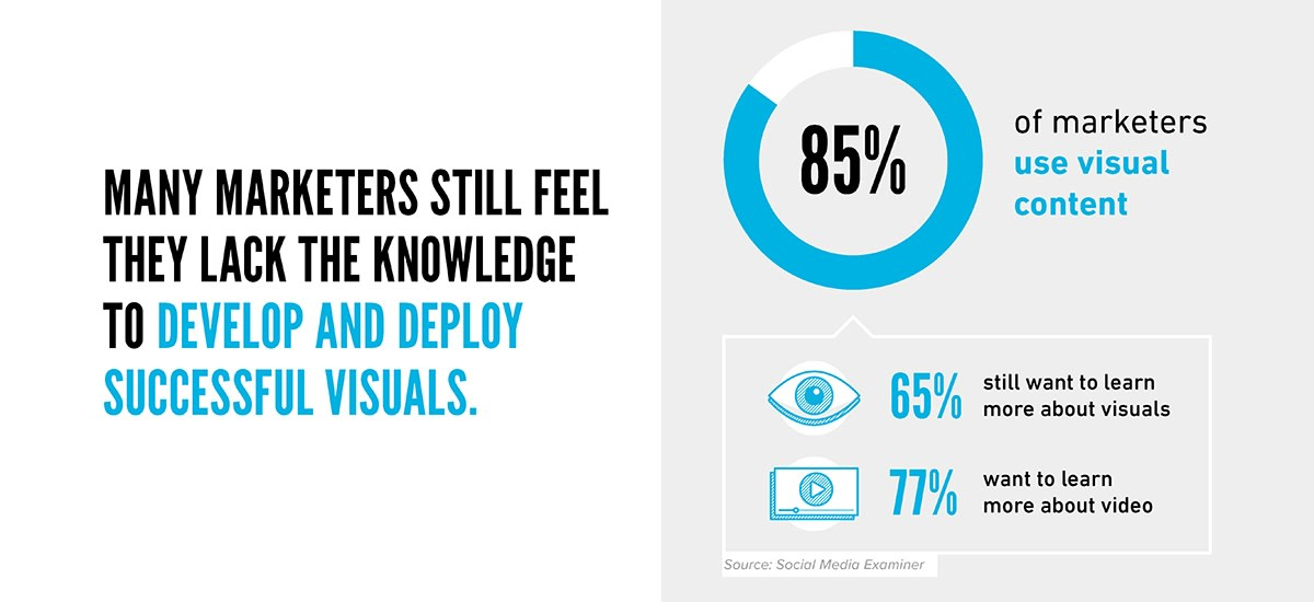 Marketers Learn Visual Content