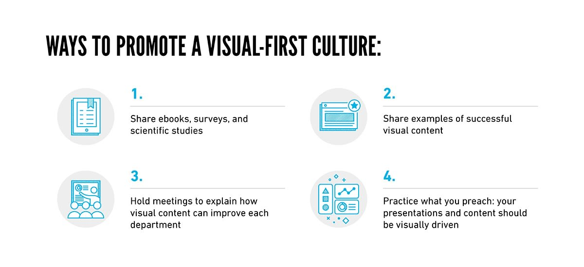 Visual-First Method Culture