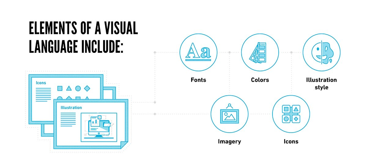 Elements of a Visual Language