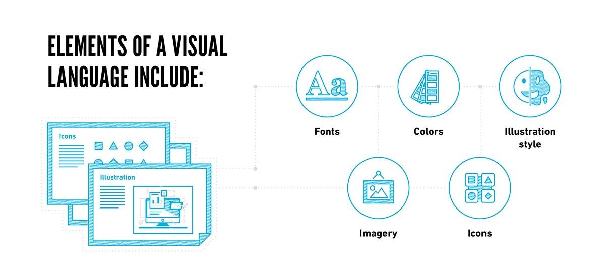 Elements of a Visual Language