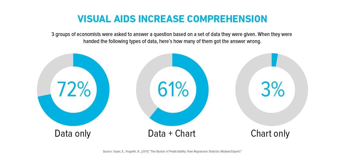 Visual Aid Comprehension Graphs